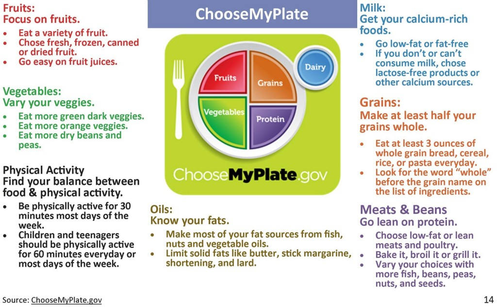 Choose_My_Plate